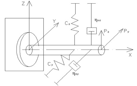 A schematic diagram of a dominant oscillatory system in the process of  aperture boring under exposure to the component cutting forces PZ and PY