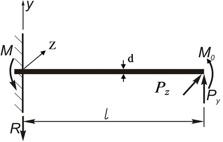 Scheme for definition of the value of the flexure of a boring bar under  exposure to the component cutting forces PZ and PY