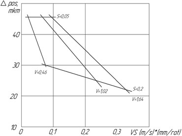 Correlation between the positioning deflecton of aperture and the cutting regimes  without the CMA in use (t= 0.6mm)