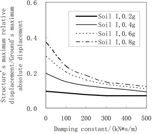 Influence of the damping constant on the maximum relative displacement  (the rolling friction coefficient = 0.01)