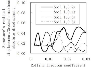 Influence of the rolling friction coefficient on the residual displacement