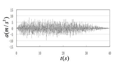 Earthquake input profiles