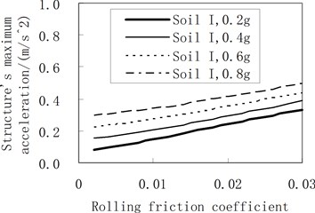 Influence of the rolling friction coefficient on the maximum acceleration