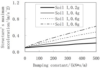 Influence of the damping constant on the maximum acceleration  (the rolling friction coefficient is 0.01)