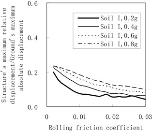Influence of the rolling friction coefficient on the maximum relative displacement