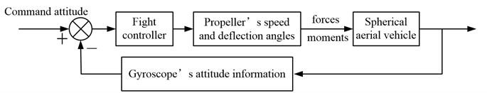 Spherical aerial vehicle's flight control diagram