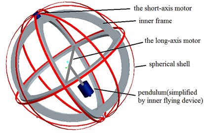 The design diagram of the spherical aerial vehicle's rolling on the ground