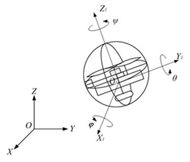 Coordinate system of spherical aerial vehicle