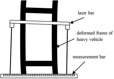 Measurement method of the benchmark line for the deformed vehicle frame