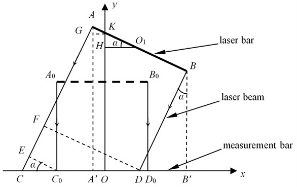Measurement model of the benchmark line for the deformed vehicle frame