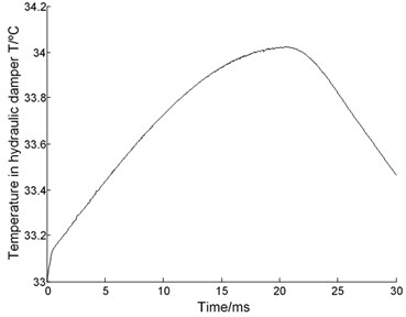 Simulation results of the performance for hydraulic damper