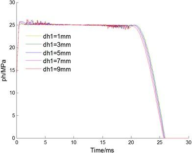 Effect of throttle hole diameter dh1