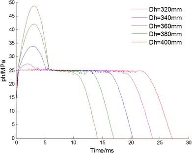 Effect of inner diameter Dh