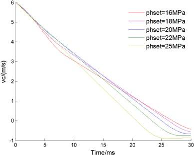 Effect of setting pressure phset