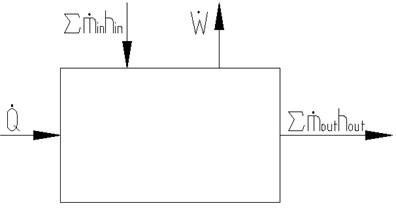 Liquid model in buffer chamber