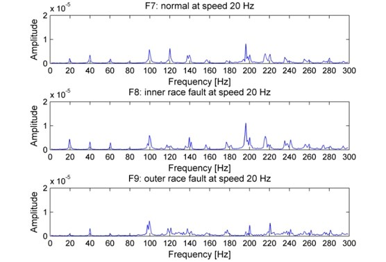 Vibration spectra of the rolling bearing under experiments F7, F8 and F9