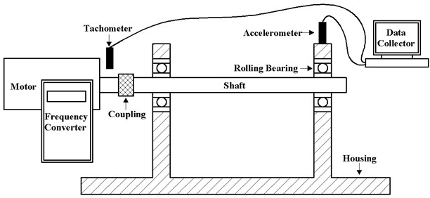 Schematic diagram of the rolling bearing fault simulator