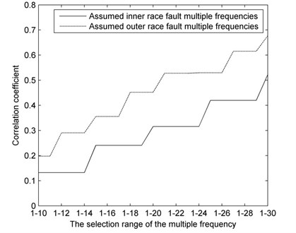 Correlation coefficient curves of the assumed defect multiple frequencies under inner race fault