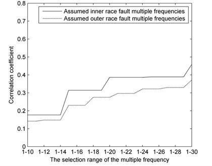 Correlation coefficient curves of the assumed defect multiple frequencies under outer race fault