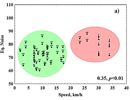 Scatterplot of speed a) equivalent noise and b) maximum noise.  Passenger (P), Sliding wall wagons (SW), Tank-wagon (TW) and Diesel locomotive (DL).  Correlations significant at a p<0.05. Noise levels in dB