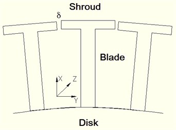 Schematic view of the shrouded blades of aero-engines