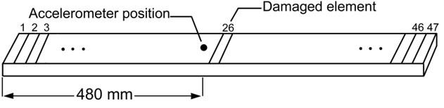 Schematic of free-free beam