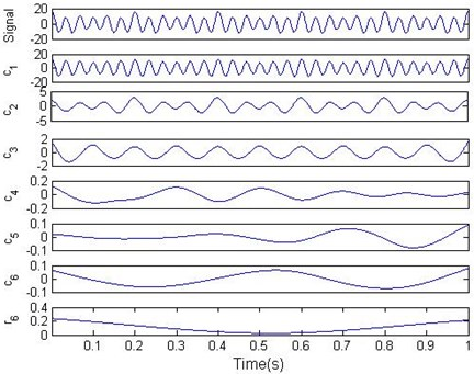IMFs and residual of the simulation signal