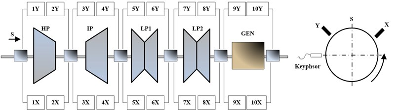 The arrangement of sensors in a 300MW turbine generator unit