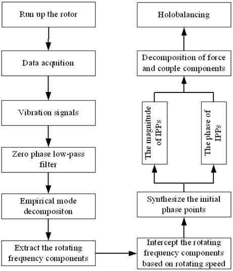 The flowchart of transient balancing method