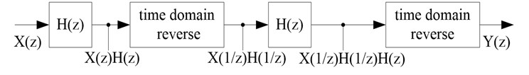 The flow chart of zero phase low-pass filter