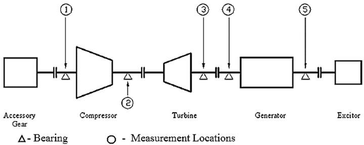 Schematic diagram of a 110MW gas turbine turbo-generation set