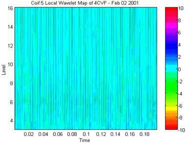 Local wavelet at time of increased BPFs leading up to shaft seizure
