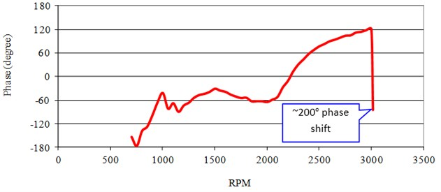 Run up vibration amplitude (x1 RPM) and phase angles vs. RPM