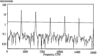 Vibration spectrum during run up (before and rub)