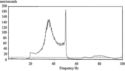 Peak hold spectra during run up and coast down after a rub (bearing 1 vertical)