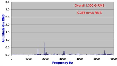 Acceleration spectrum as measured on bearing 6 months and 1 day before shaft seizure