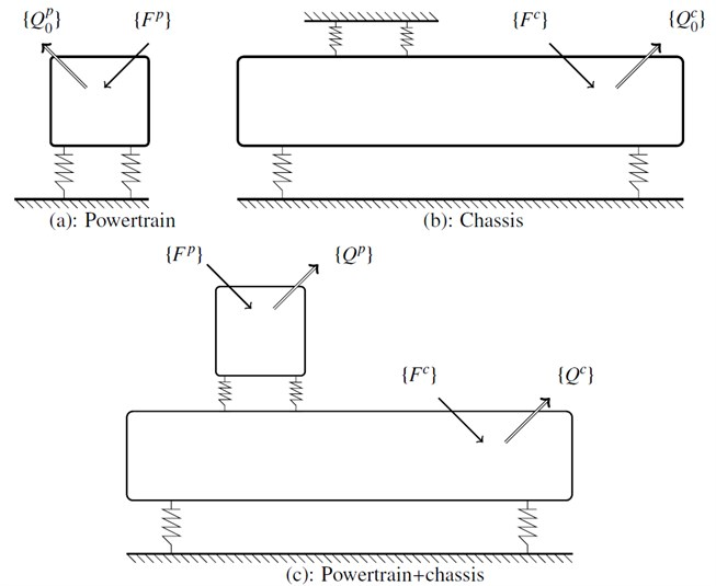 Methodology: a) grounded powertrain subjected to the excitation Fp, b) chassis  subjected to the excitation Fc, c) displacement Qc of the system deduced from Q0p and Q0c