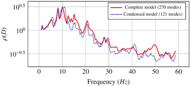 Comparison between the values of the spectral radius  obtained by the complete model and the condensed model