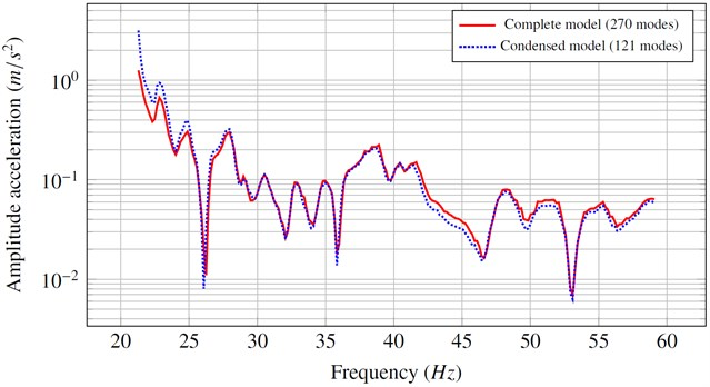 Acceleration v.s the frequency for the full model and the condensed model