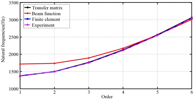Three algorithms compared to experimental results