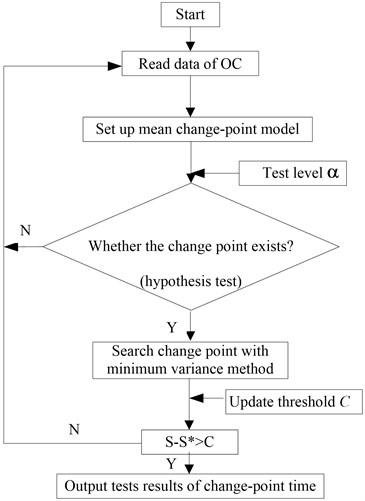 The searching flowchart