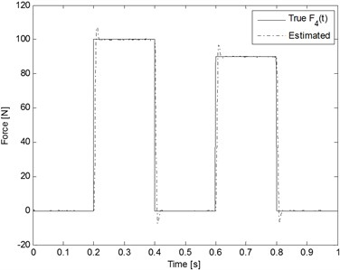 Estimation results for the rectangular inputs