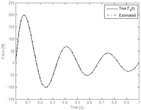 Estimation results for the decaying periodic sinusoidal wave inputs