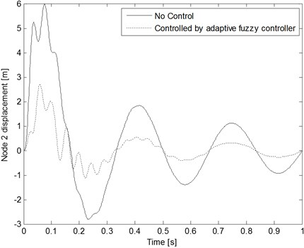 Node 2 displacement comparison with and without control  when the decaying periodic sinusoidal wave inputs are applied