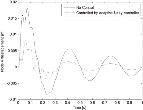 Node 4 displacement comparison with and without control  when the decaying periodic sinusoidal wave inputs are applied