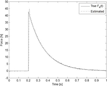 Estimation results for the decaying exponential input blast loads  (Qw=10-4 and Rv=10-14)