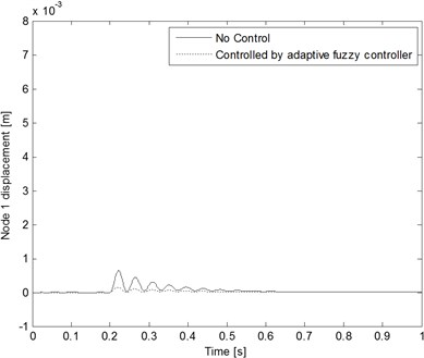 Node displacement comparison with and without control  when the decaying exponential inputs are applied