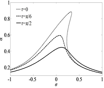 Frequency-response curves for primary resonance for three sets of time delays