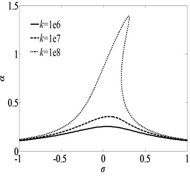 Frequency-response curves for primary resonance for three sets of spring constants