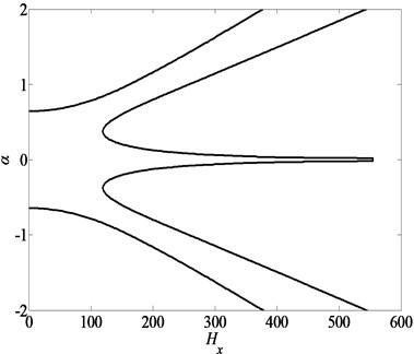 Saddle-node bifurcation  of the nonlinear vibration system